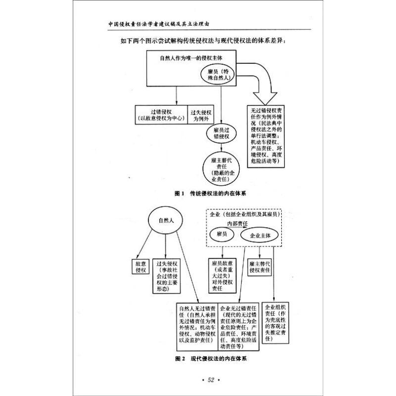 民法结构框架图