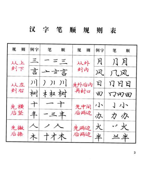 查找汉字笔画笔顺 汉字笔顺 笔画数查询软件