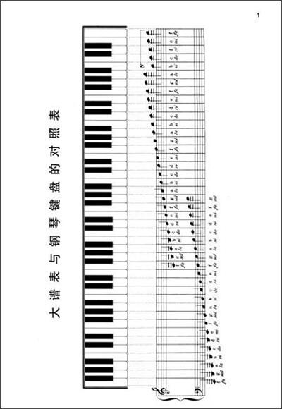 大谱表与钢琴键盘的对照图片