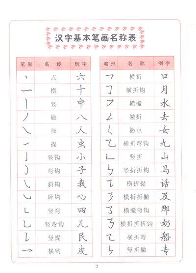 《怎样写好写快钢笔楷书:基本笔画》(李放鸣)【摘要-永 字八法作