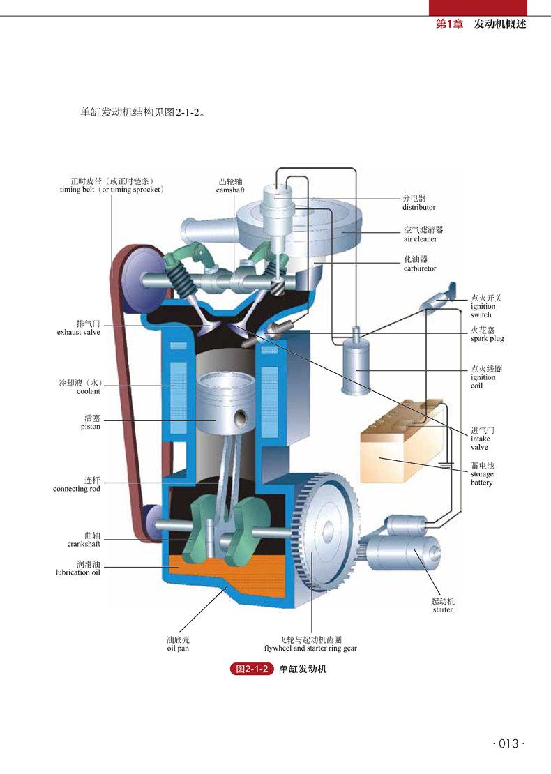 汽车起动机的原理与维修技巧图片