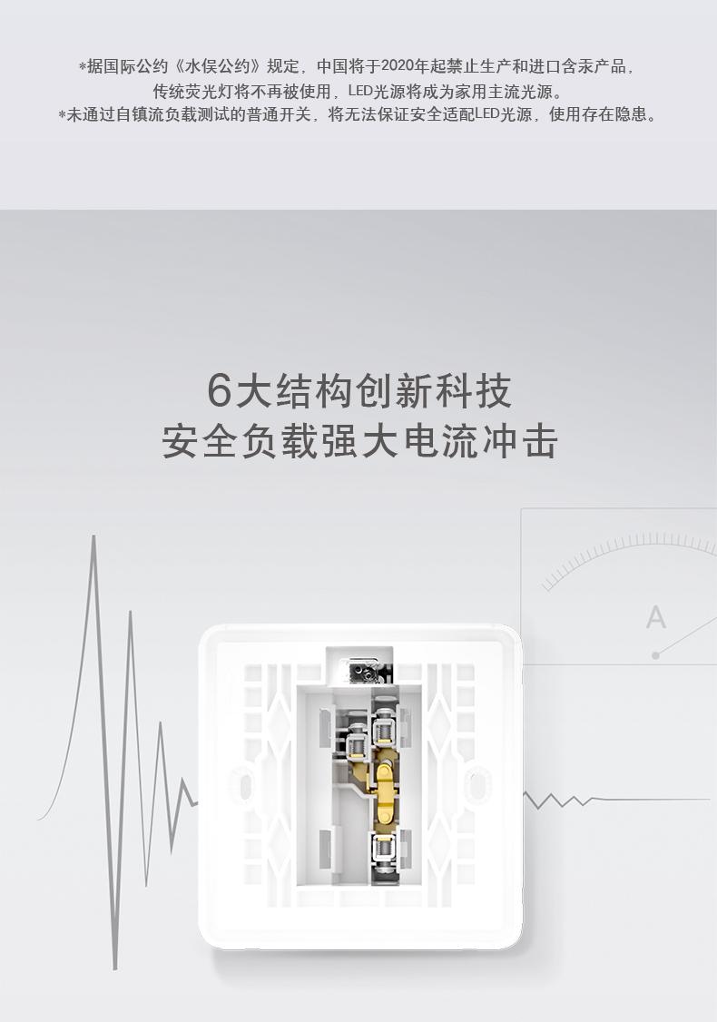 据国际公约《水俣公约》规定,中国将于2020年起禁止生产和进口含汞产品传统荧光灯将不再被使用,LED光源将成为家用主流光源*未通过自镇流负载测试的普通开关,将无法保证安全适配LED光源,使用存在隐患6大结构创新科技安全负载强大电流冲击A-推好价 | 品质生活 精选好价