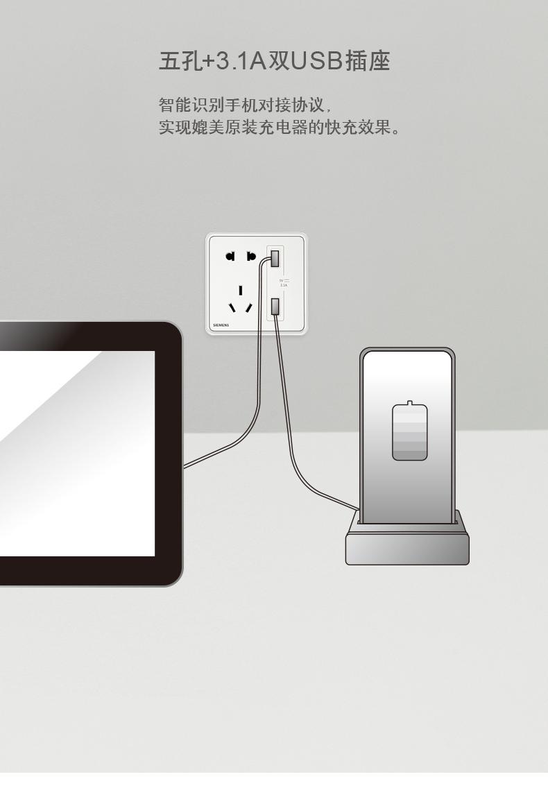 五孔+3.1A双∪SB插座智能识别手机对接协议实现媲美原装充电器的快充效果。-推好价 | 品质生活 精选好价