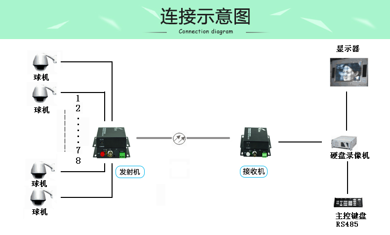视频光端机,高清光端机,模拟监控光纤收发器光端机,单模单纤fc接口20