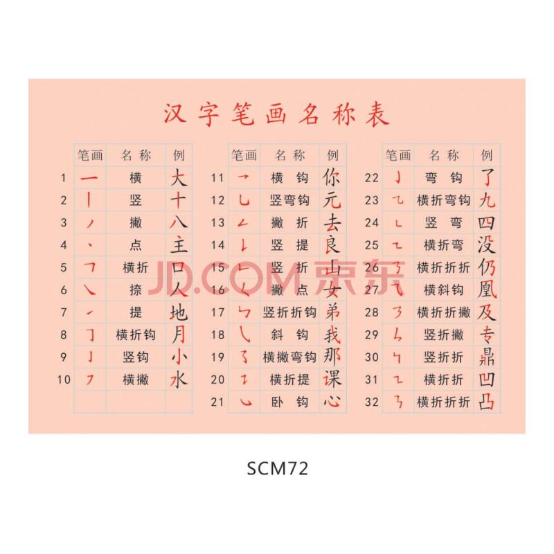 《汉字笔画名称表挂图海报展板-汉字基本笔画名称及其写法