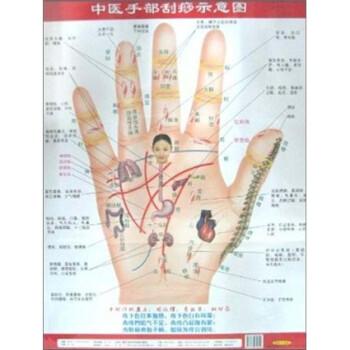 中医手部刮痧示意图