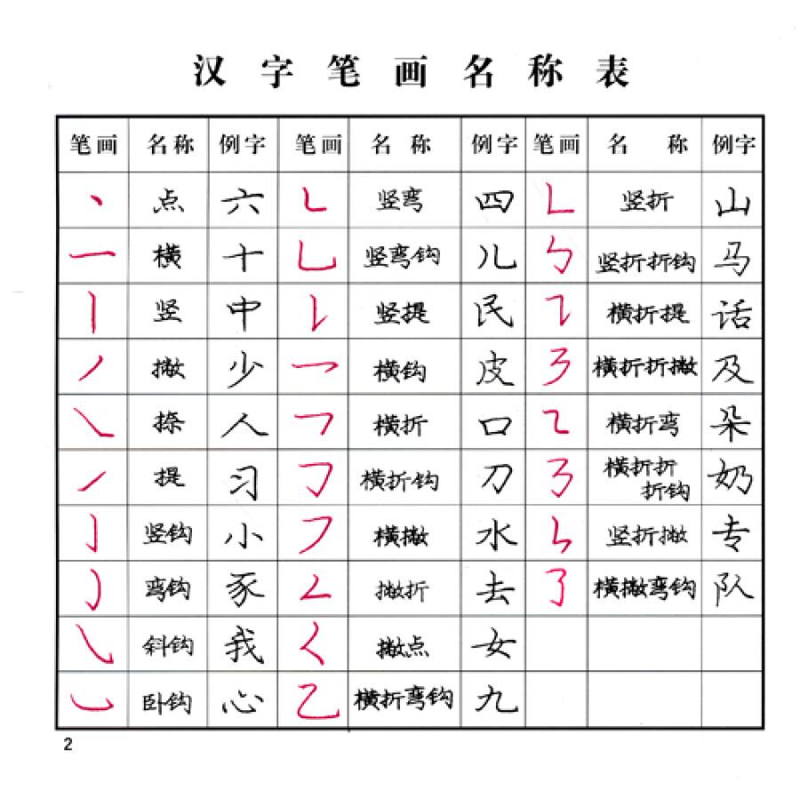 目录 坐姿及握笔姿势口诀 汉字笔画名称表 汉字笔顺规则表 楷书笔法图片