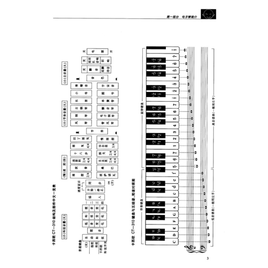 少年儿童电子琴初级教程(dvd版)
