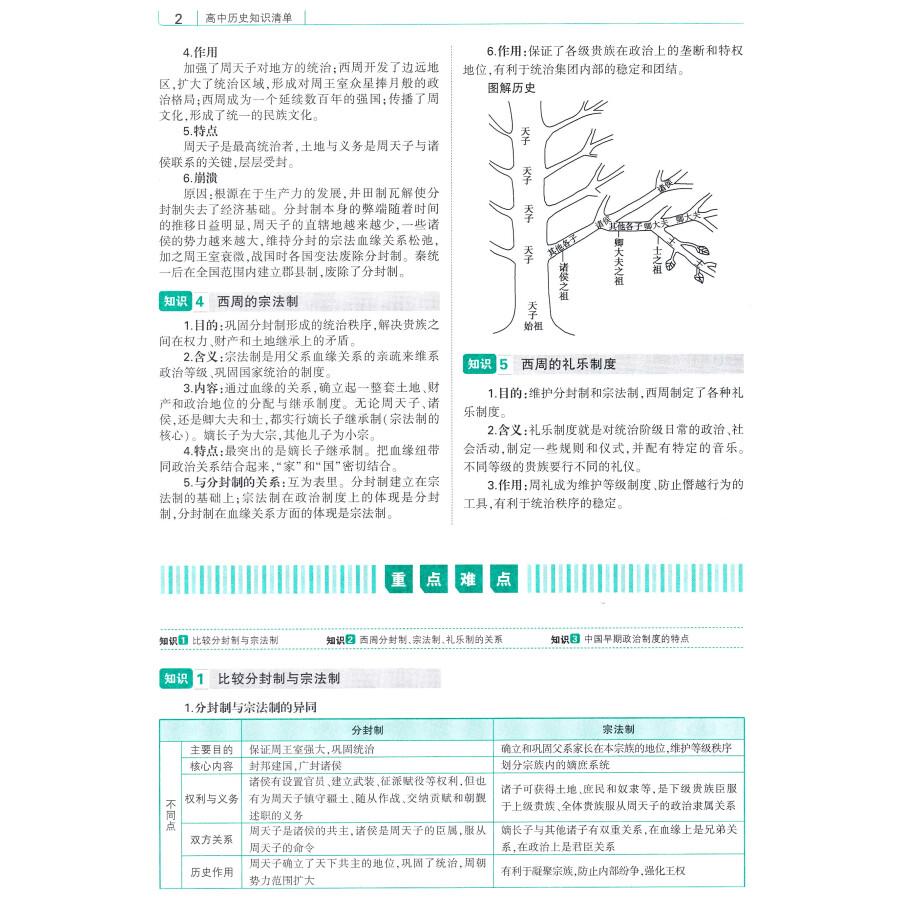 高中知识清单:历史(第3次修订)