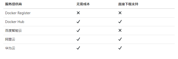 利用免费Docker容器镜像服务搭建无限容量不限速的网盘