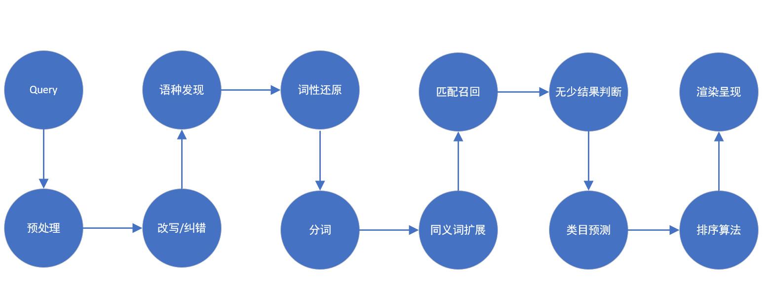 电商运营之站内搜索全面指南(五)