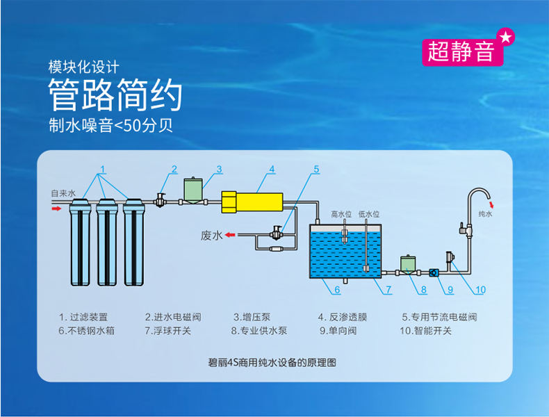 碧丽商用反渗透净水机RO-800B(图5)
