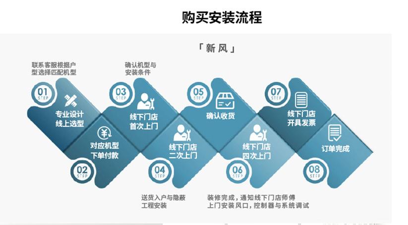 【定金100元】日立新风系统 家用换气智能中央室内PM2.5全热交换器插图9