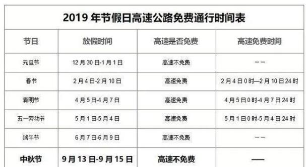 中秋节高速公路免费吗 高速免通行时间表一览
