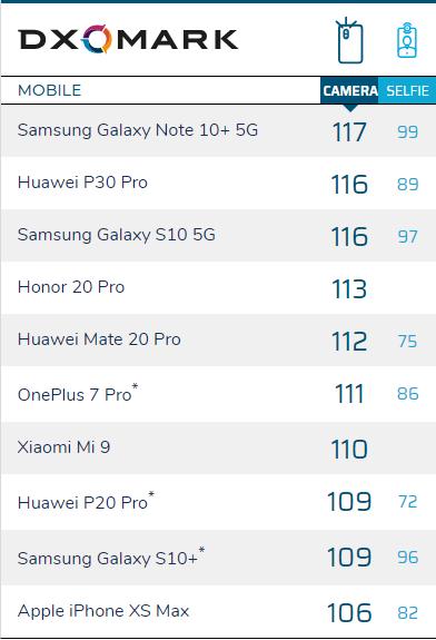 DxOMark手机拍照排行榜规则更新 新增两项评分标准
